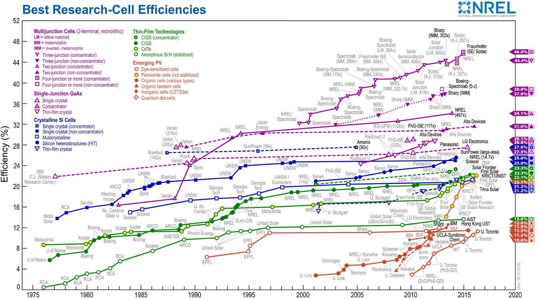 research-cell-efficiency-nrel