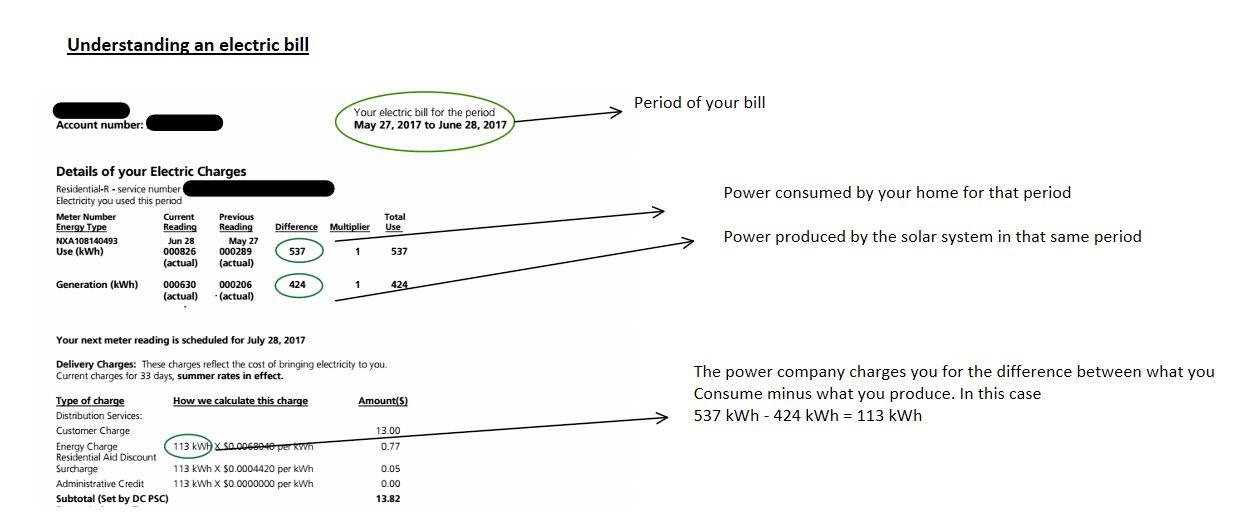 Power bill with solar