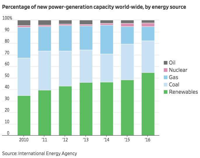 Percentage of new power generation capacity worldwide