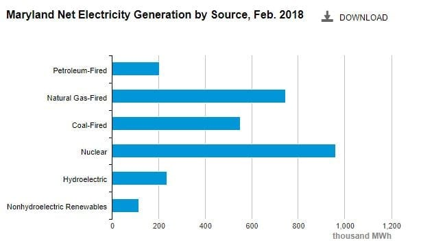 Maryland - electricity production