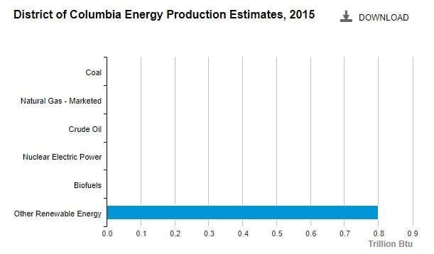 Washington DC - electricity production